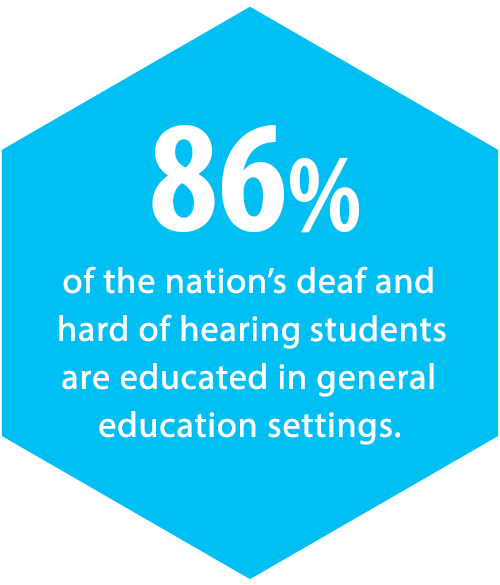 86%  of the nation's approximately 2.5 million deaf and hard of hearing children are educated in general education settings.